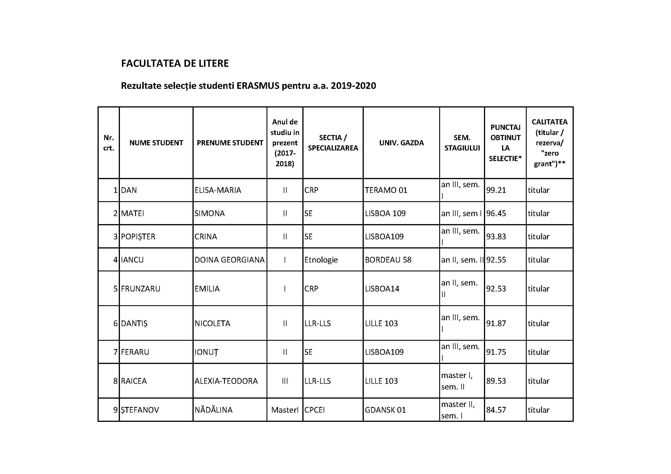 Rezultate selectie studenti bursieri ERASMUS 2019-2020